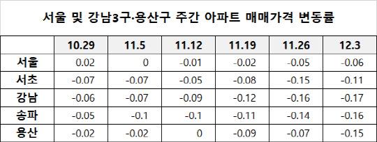 서울 아파트값 하락폭 확대…강남3구·용산 `뚝뚝`